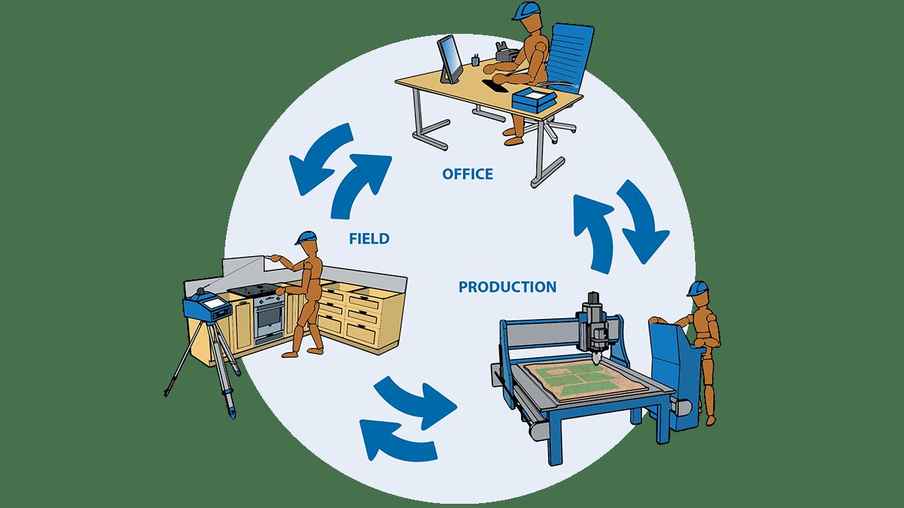 Infográfico- Software PRODIM Fábrica: Conecte el campo, la oficina y la producción